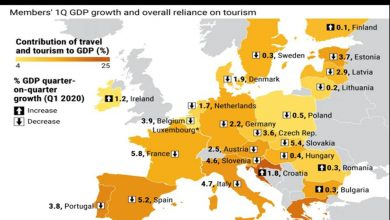 Photo of EU reopens for tourism – who needs it most? Graphic