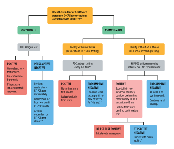 Considerations for interpreting antigen test results in nursing homes