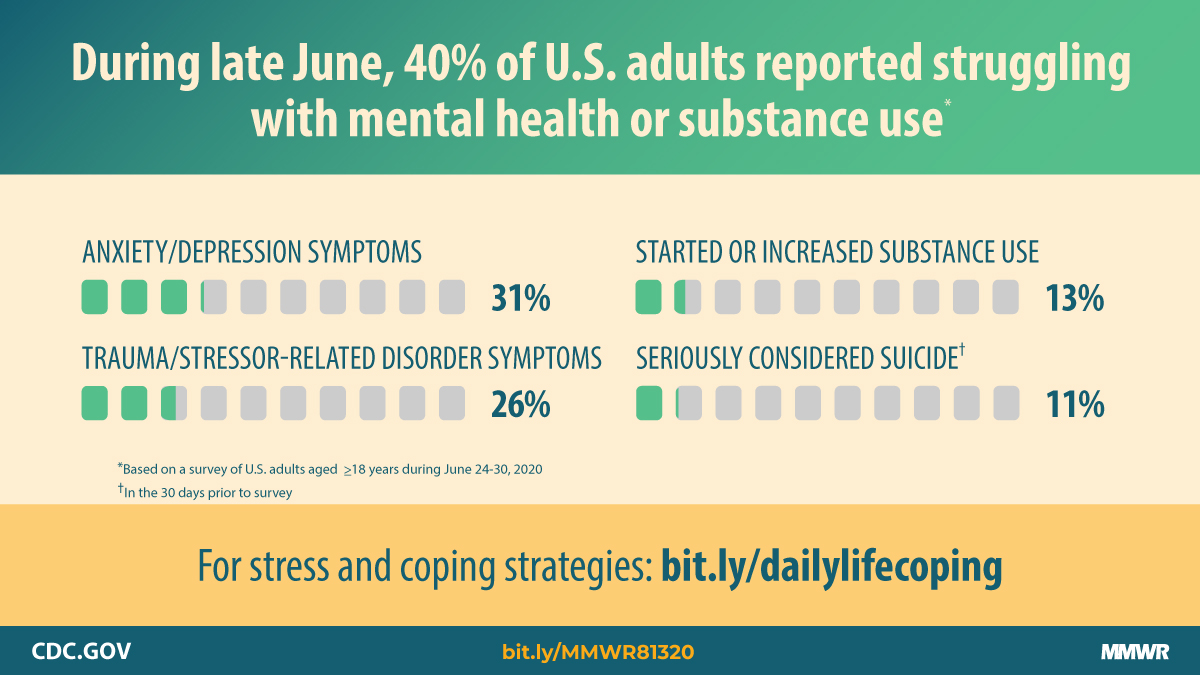 Graphic: During late June, 40% of U.S. adults reported struggling with mental health or substance abuse